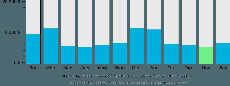 Динамика стоимости авиабилетов из Бильбао в Барселону по месяцам