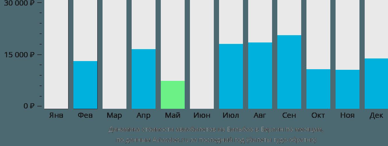 Динамика стоимости авиабилетов из Бильбао в Берлин по месяцам