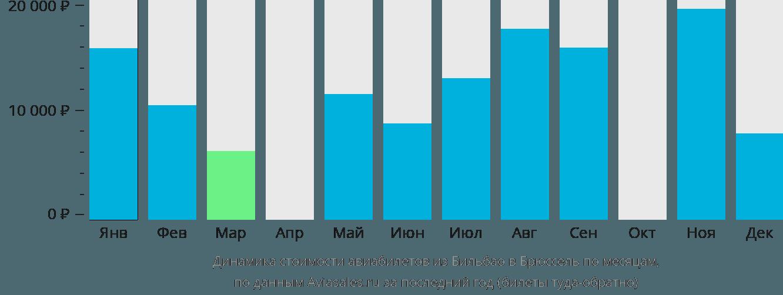 Динамика стоимости авиабилетов из Бильбао в Брюссель по месяцам