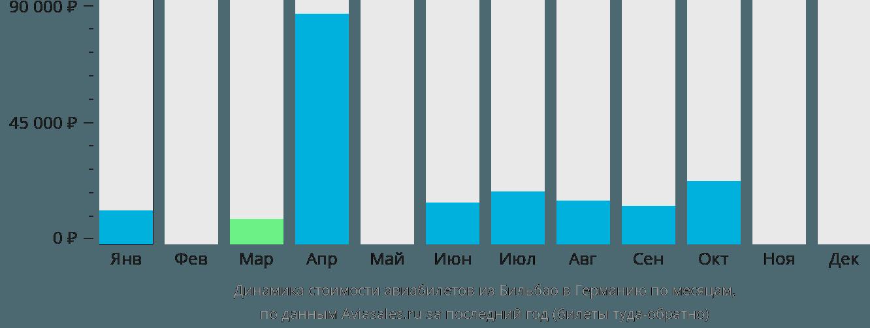 Динамика стоимости авиабилетов из Бильбао в Германию по месяцам