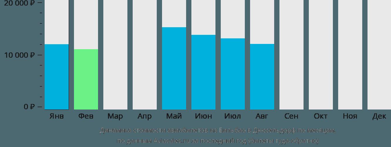 Динамика стоимости авиабилетов из Бильбао в Дюссельдорф по месяцам