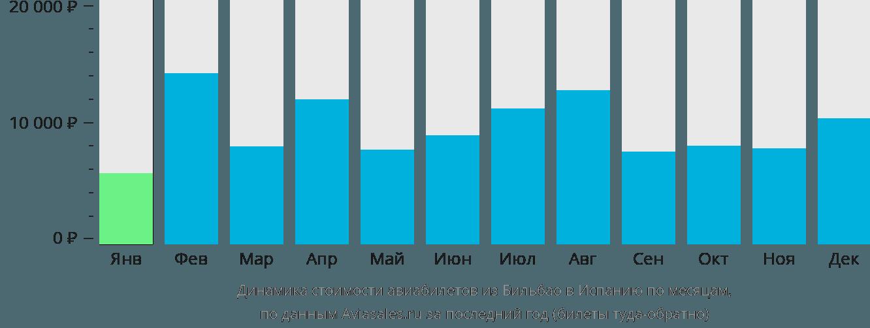 Динамика стоимости авиабилетов из Бильбао в Испанию по месяцам