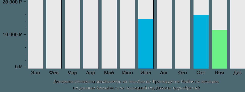 Динамика стоимости авиабилетов из Бильбао во Франкфурт-на-Майне по месяцам