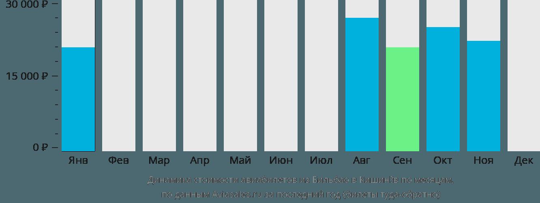 Динамика стоимости авиабилетов из Бильбао в Кишинёв по месяцам