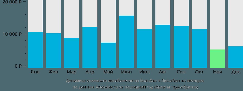 Динамика стоимости авиабилетов из Бильбао в Лиссабон по месяцам