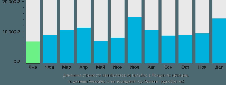 Динамика стоимости авиабилетов из Бильбао в Лондон по месяцам