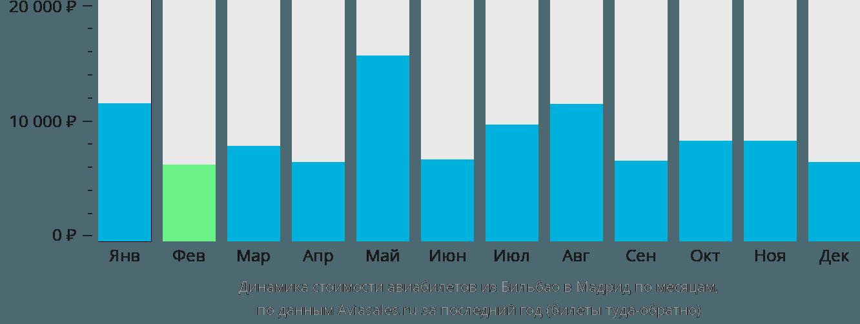 Динамика стоимости авиабилетов из Бильбао в Мадрид по месяцам