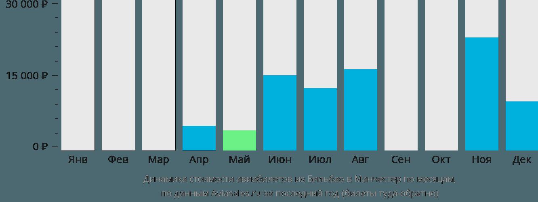 Динамика стоимости авиабилетов из Бильбао в Манчестер по месяцам