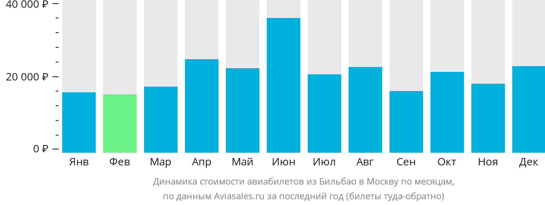 Динамика стоимости авиабилетов из Бильбао в Москву по месяцам