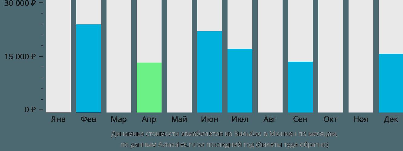 Динамика стоимости авиабилетов из Бильбао в Мюнхен по месяцам