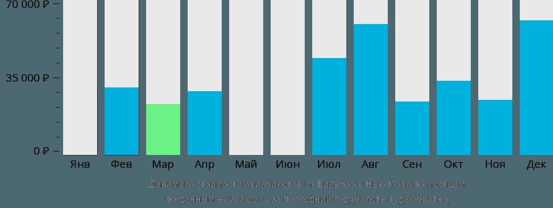 Динамика стоимости авиабилетов из Бильбао в Нью-Йорк по месяцам