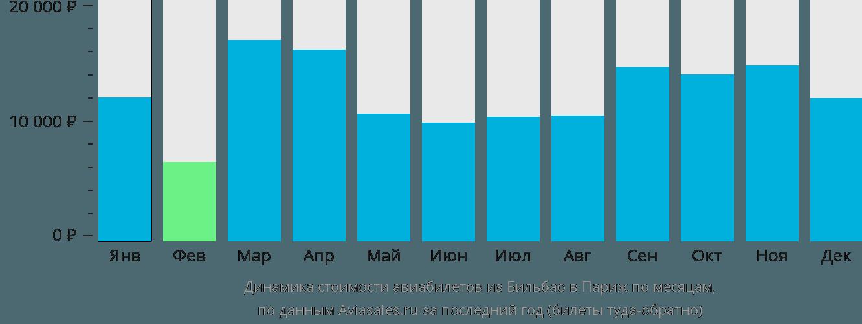Динамика стоимости авиабилетов из Бильбао в Париж по месяцам