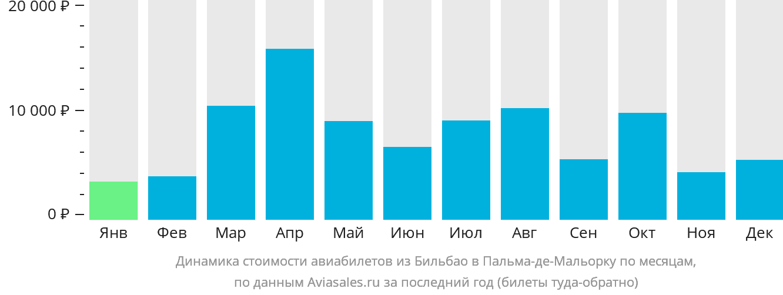 Динамика стоимости авиабилетов из Бильбао в Пальма-де-Мальорку по месяцам