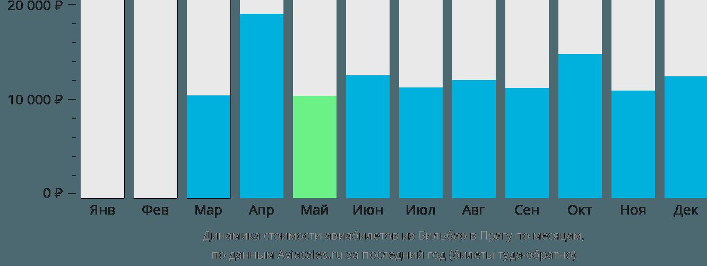 Динамика стоимости авиабилетов из Бильбао в Прагу по месяцам