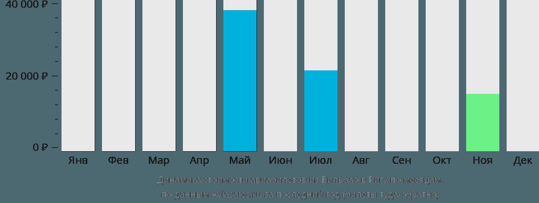 Динамика стоимости авиабилетов из Бильбао в Ригу по месяцам