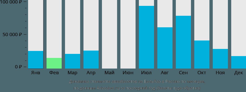 Динамика стоимости авиабилетов из Бильбао в Россию по месяцам