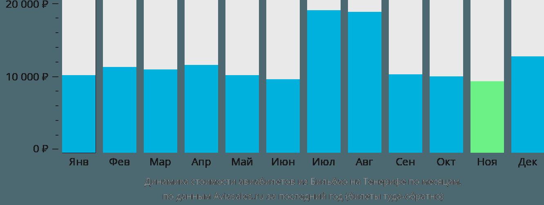 Динамика стоимости авиабилетов из Бильбао на Тенерифе по месяцам