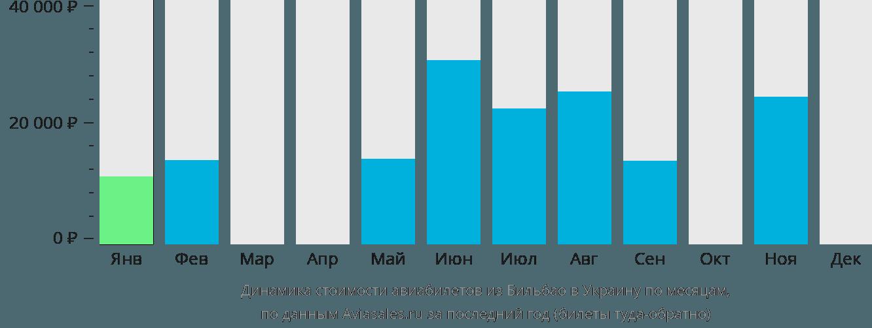 Динамика стоимости авиабилетов из Бильбао в Украину по месяцам