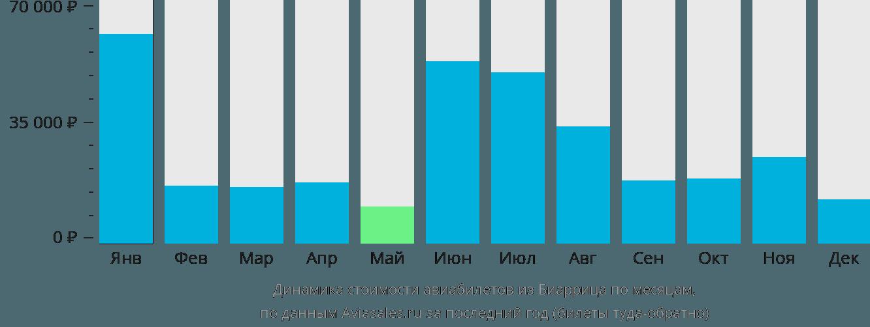 Динамика стоимости авиабилетов из Биаррица по месяцам