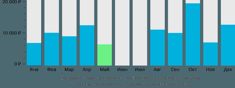 Динамика стоимости авиабилетов из Биаррица во Францию по месяцам
