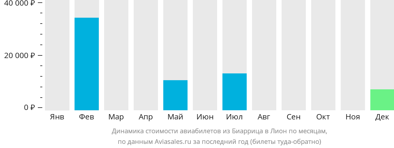 Динамика стоимости авиабилетов из Биаррица в Лион по месяцам