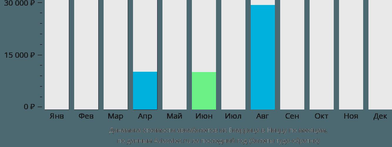 Динамика стоимости авиабилетов из Биаррица в Ниццу по месяцам