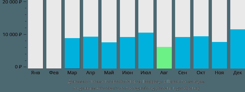 Динамика стоимости авиабилетов из Биаррица в Париж по месяцам