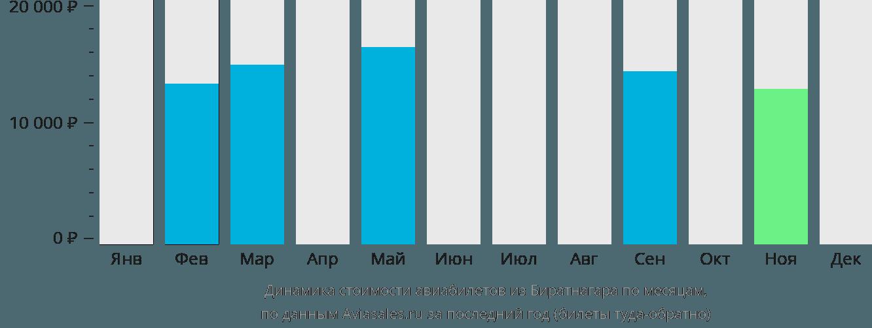 Динамика стоимости авиабилетов из Биратнагара по месяцам
