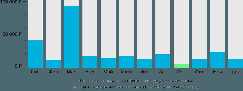 Динамика стоимости авиабилетов из Беджаи по месяцам