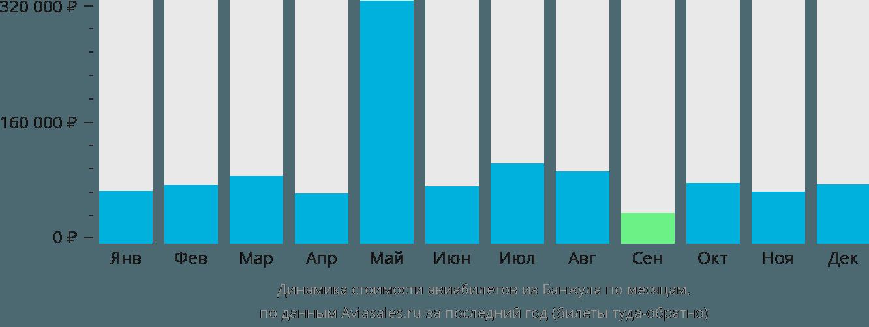 Динамика стоимости авиабилетов из Банжула по месяцам