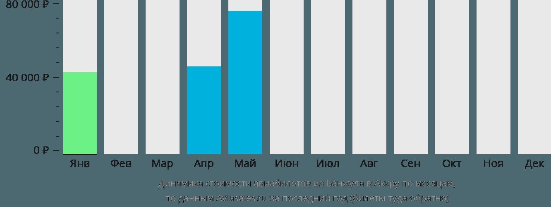 Динамика стоимости авиабилетов из Банжула в Аккру по месяцам