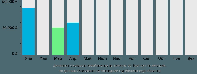 Динамика стоимости авиабилетов из Банжула во Фритаун по месяцам