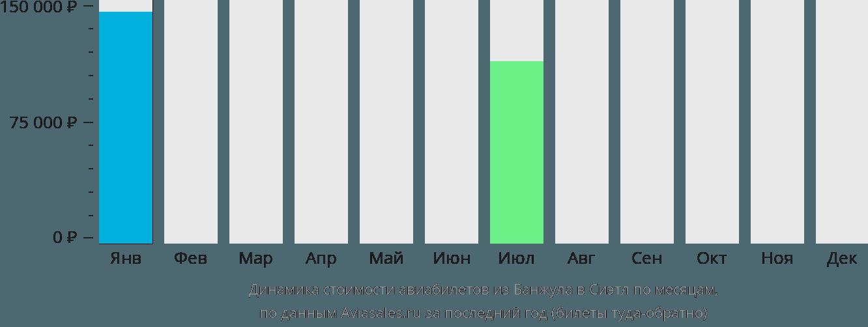 Динамика стоимости авиабилетов из Банжула в Сиэтл по месяцам