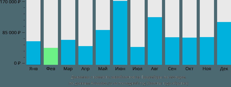 Динамика стоимости авиабилетов из Бужумбуры по месяцам