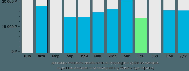 Динамика стоимости авиабилетов из Бужумбуры в Дубай по месяцам