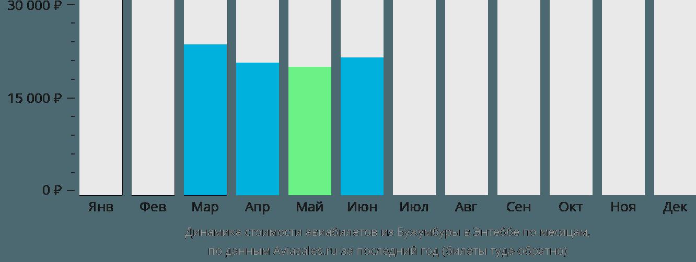 Динамика стоимости авиабилетов из Бужумбуры в Энтеббе по месяцам