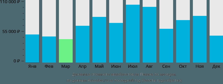 Динамика стоимости авиабилетов из Пекина по месяцам