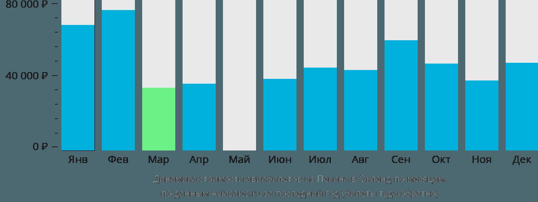 Динамика стоимости авиабилетов из Пекина в Окленд по месяцам