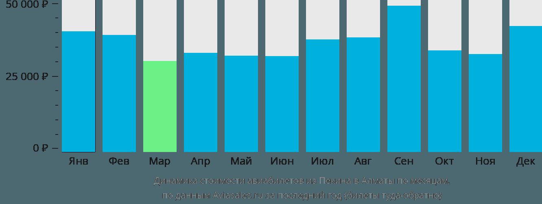 Динамика стоимости авиабилетов из Пекина в Алматы по месяцам