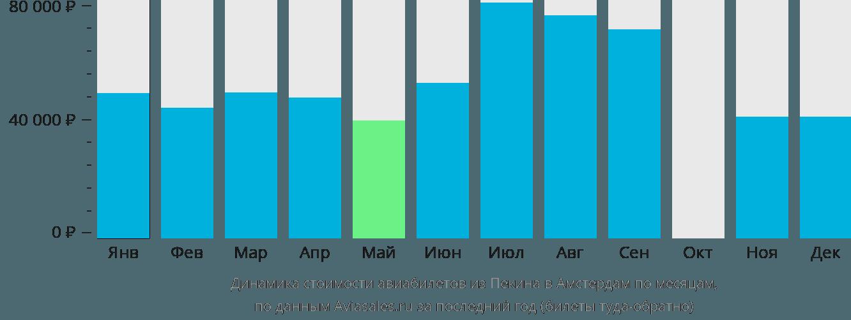Динамика стоимости авиабилетов из Пекина в Амстердам по месяцам