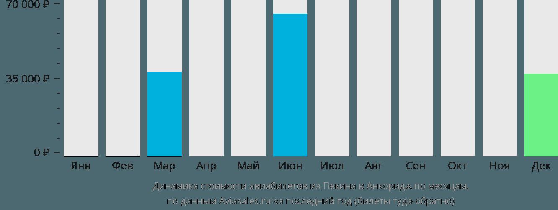 Динамика стоимости авиабилетов из Пекина в Анкоридж по месяцам