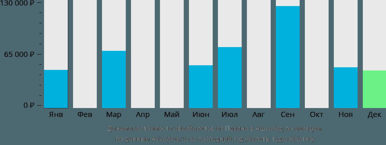 Динамика стоимости авиабилетов из Пекина в Ашхабад по месяцам