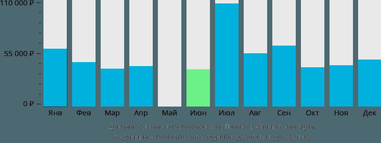 Динамика стоимости авиабилетов из Пекина в Афины по месяцам