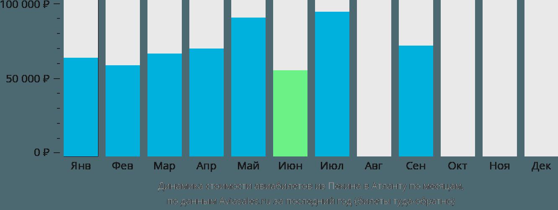 Динамика стоимости авиабилетов из Пекина в Атланту по месяцам