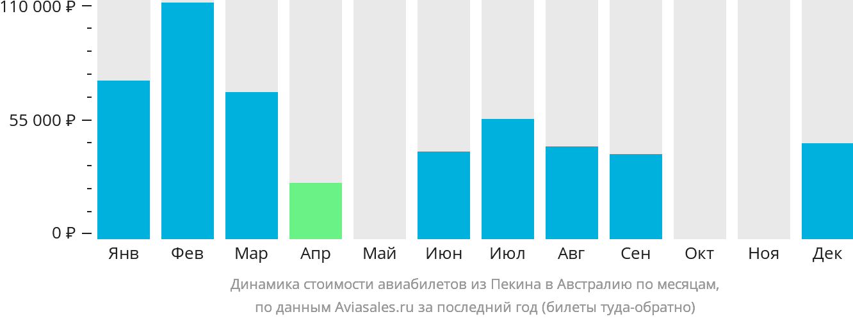 Динамика стоимости авиабилетов из Пекина в Австралию по месяцам