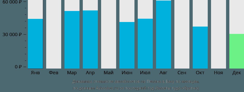 Динамика стоимости авиабилетов из Пекина в Баку по месяцам