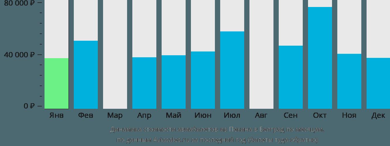Динамика стоимости авиабилетов из Пекина в Белград по месяцам