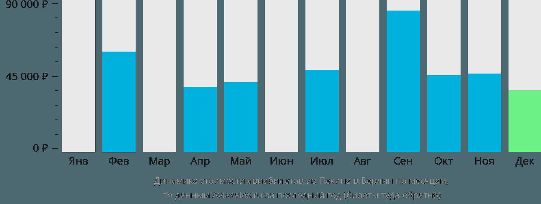 Динамика стоимости авиабилетов из Пекина в Берлин по месяцам