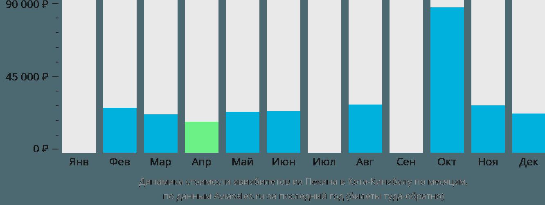 Динамика стоимости авиабилетов из Пекина в Кота-Кинабалу по месяцам