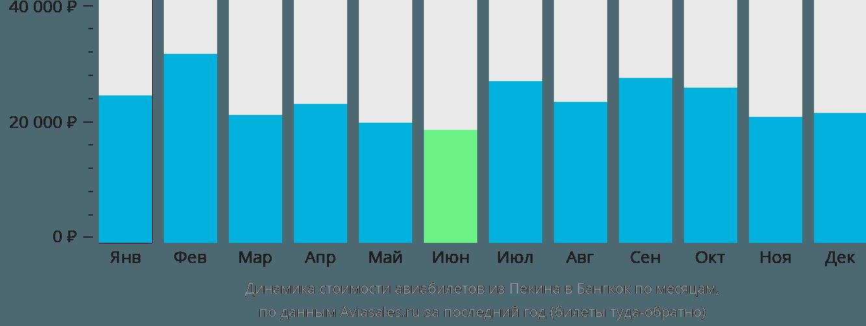 Динамика стоимости авиабилетов из Пекина в Бангкок по месяцам